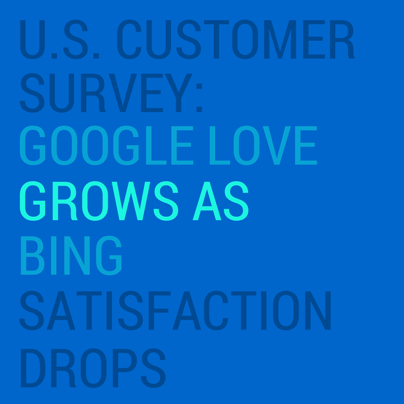 U.S. Customer Survey: Google Love Grows as Bing Satisfaction Drops