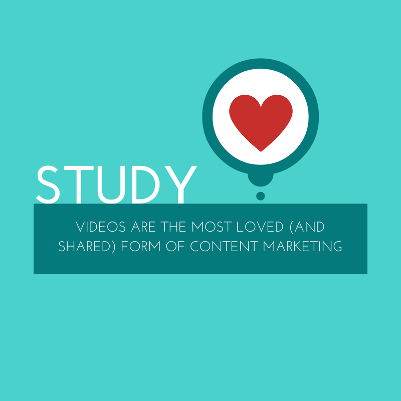 Study: Videos are the Most Loved (and Shared) Form of Content Marketing